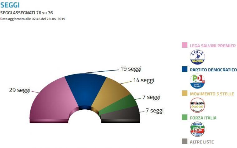 Elezioni europee 2019 : l'Italia sorprende